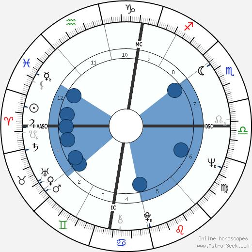 Sandro Munari wikipedia, horoscope, astrology, instagram