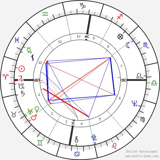 Sandro Munari tema natale, oroscopo, Sandro Munari oroscopi gratuiti, astrologia