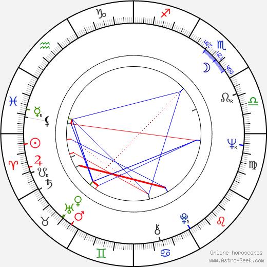 Seppo Luhtala astro natal birth chart, Seppo Luhtala horoscope, astrology