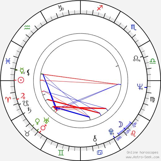 Silvia Solar birth chart, Silvia Solar astro natal horoscope, astrology