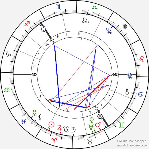 Tony Barber день рождения гороскоп, Tony Barber Натальная карта онлайн