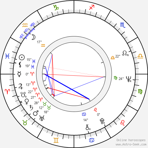 Zita Furková birth chart, biography, wikipedia 2019, 2020