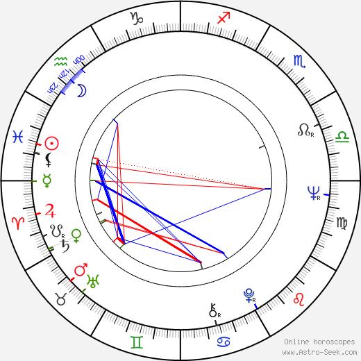 Zita Furková birth chart, Zita Furková astro natal horoscope, astrology