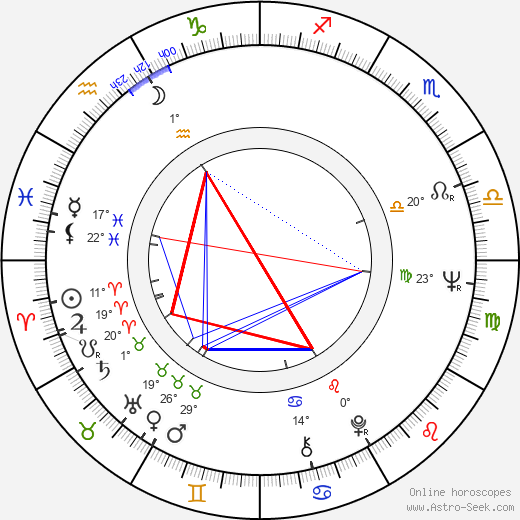 Aarno Sulkanen birth chart, biography, wikipedia 2019, 2020