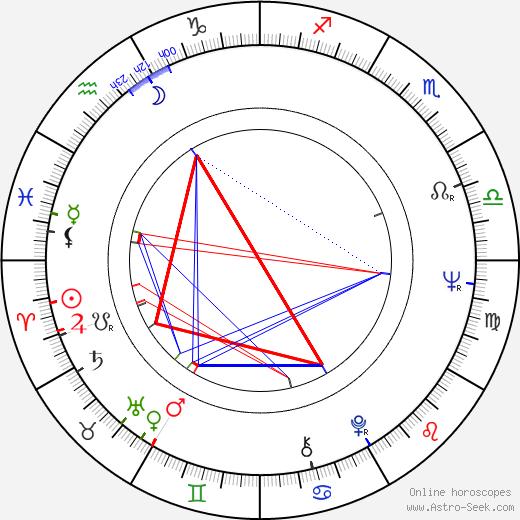 Aarno Sulkanen birth chart, Aarno Sulkanen astro natal horoscope, astrology