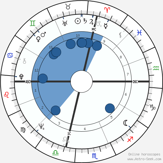 Al Pacino horoscope, astrology, sign, zodiac, date of birth, instagram