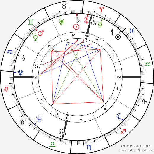 Al Pacino astro natal birth chart, Al Pacino horoscope, astrology