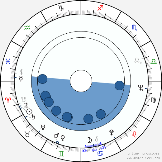 Angela Lambert wikipedia, horoscope, astrology, instagram