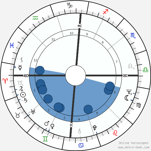 Anna-Maria Tato wikipedia, horoscope, astrology, instagram