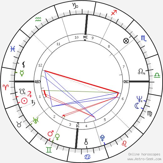 Anna-Maria Tato birth chart, Anna-Maria Tato astro natal horoscope, astrology