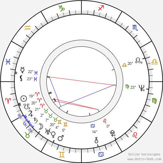 Antonio Capuano birth chart, biography, wikipedia 2020, 2021