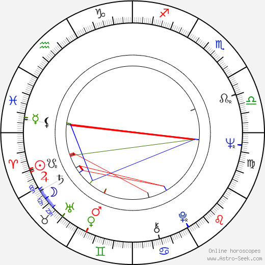 Antonio Capuano birth chart, Antonio Capuano astro natal horoscope, astrology