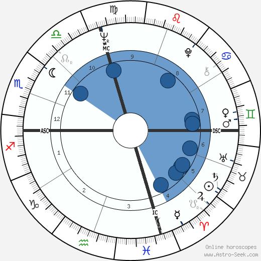 Bill Faul wikipedia, horoscope, astrology, instagram