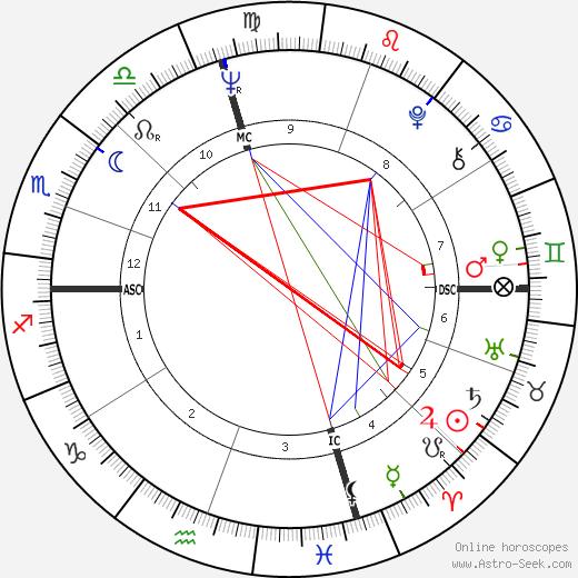 Bill Faul tema natale, oroscopo, Bill Faul oroscopi gratuiti, astrologia