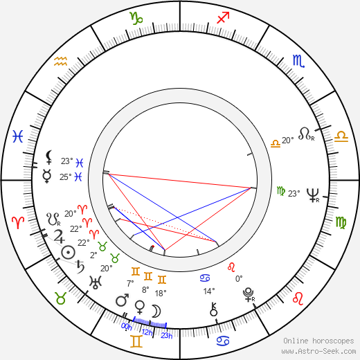 Candy Samples birth chart, biography, wikipedia 2019, 2020