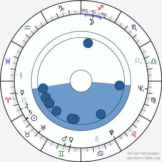 Clara Isabel Francia wikipedia, horoscope, astrology, instagram