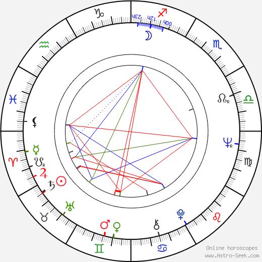 Clara Isabel Francia birth chart, Clara Isabel Francia astro natal horoscope, astrology