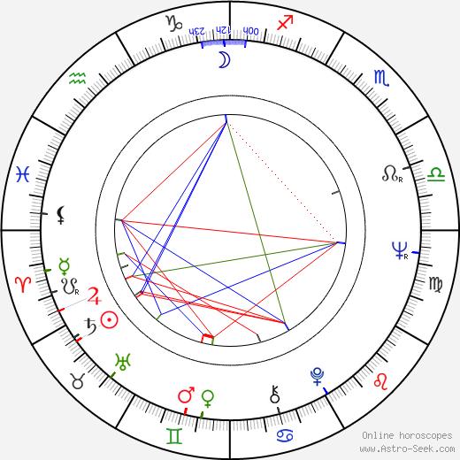 Dietmar Hopp birth chart, Dietmar Hopp astro natal horoscope, astrology