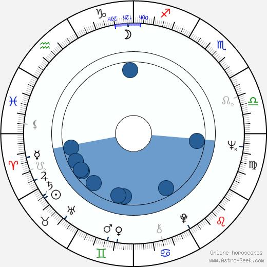 Dietrich Mattausch wikipedia, horoscope, astrology, instagram