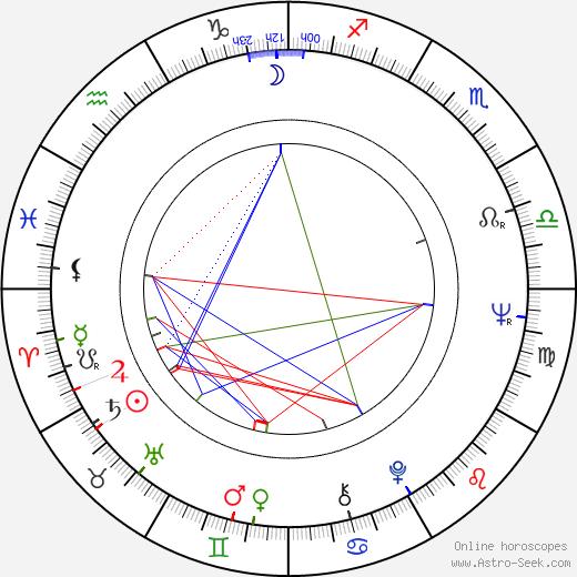 Dietrich Mattausch astro natal birth chart, Dietrich Mattausch horoscope, astrology
