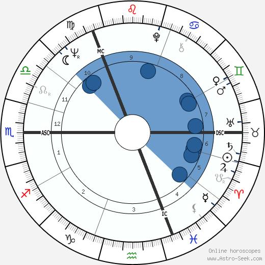 Dougal Haston wikipedia, horoscope, astrology, instagram