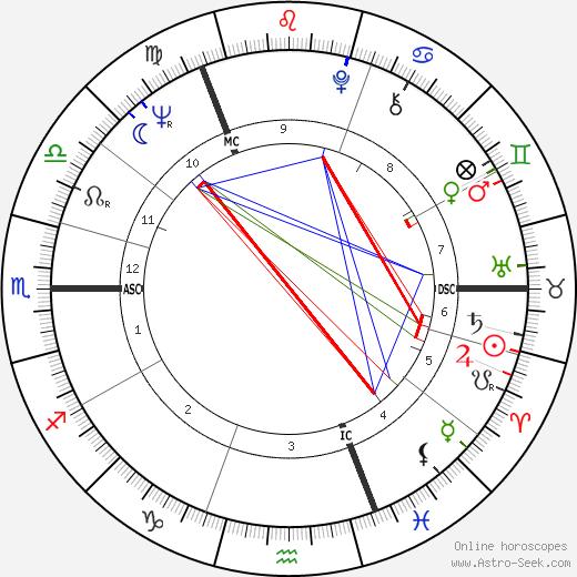Дугал Хэстон Dougal Haston день рождения гороскоп, Dougal Haston Натальная карта онлайн