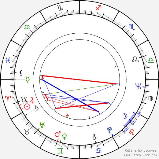 Edita Dindělová astro natal birth chart, Edita Dindělová horoscope, astrology