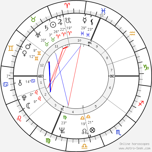 Garry Roggenburk birth chart, biography, wikipedia 2019, 2020
