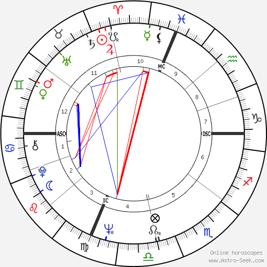 Garry Roggenburk astro natal birth chart, Garry Roggenburk horoscope, astrology