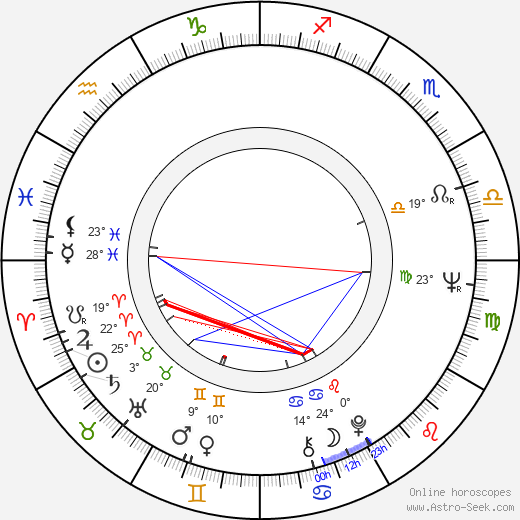Georg Korkman birth chart, biography, wikipedia 2017, 2018