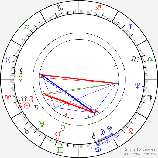 Georg Korkman astro natal birth chart, Georg Korkman horoscope, astrology