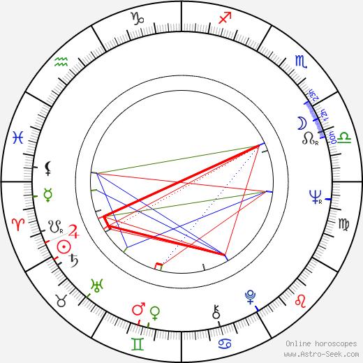 George DiCenzo tema natale, oroscopo, George DiCenzo oroscopi gratuiti, astrologia