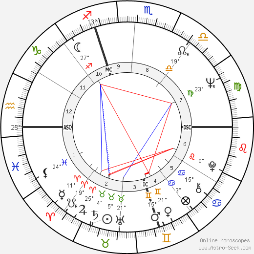 Giorgio Moroder birth chart, biography, wikipedia 2019, 2020