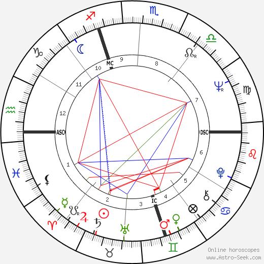 Giorgio Moroder astro natal birth chart, Giorgio Moroder horoscope, astrology