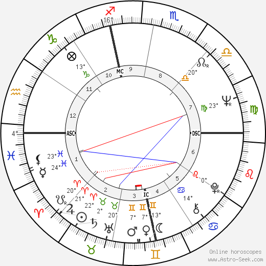 Herbie Hancock birth chart, biography, wikipedia 2019, 2020