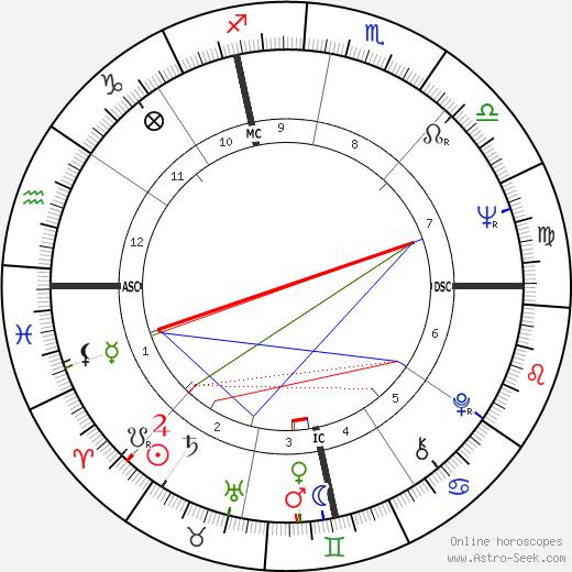 Herbie Hancock birth chart, Herbie Hancock astro natal horoscope, astrology