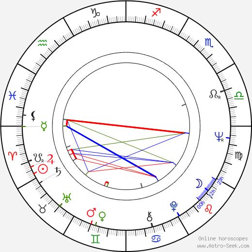 Ira von Fürstenberg astro natal birth chart, Ira von Fürstenberg horoscope, astrology
