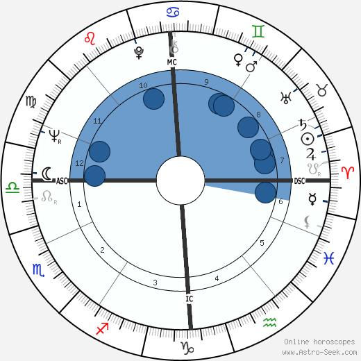 Jan Cremer wikipedia, horoscope, astrology, instagram