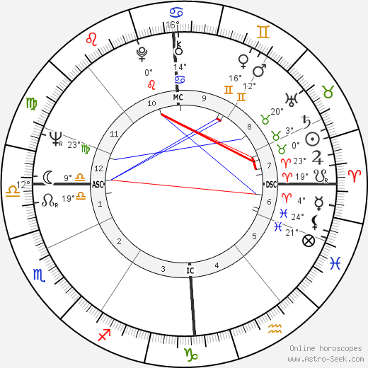 Jan Cremer birth chart, biography, wikipedia 2020, 2021