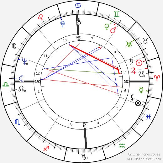 Jan Cremer birth chart, Jan Cremer astro natal horoscope, astrology