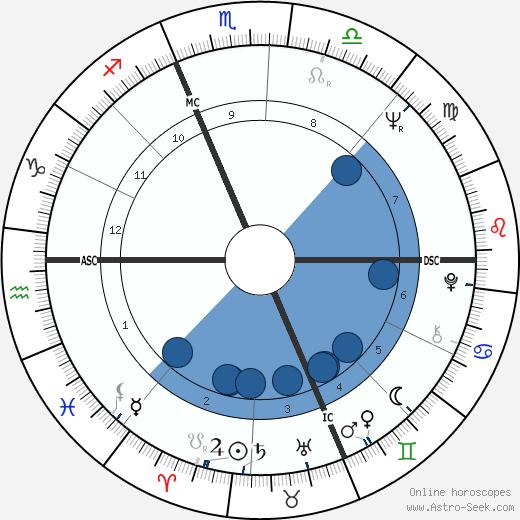 Jean-Marie Le Clézio wikipedia, horoscope, astrology, instagram