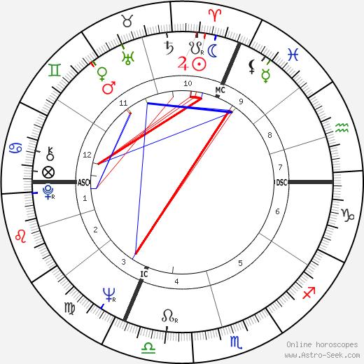 Jean-Pierre Sentier tema natale, oroscopo, Jean-Pierre Sentier oroscopi gratuiti, astrologia