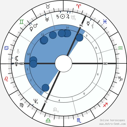 Jeffrey Archer wikipedia, horoscope, astrology, instagram