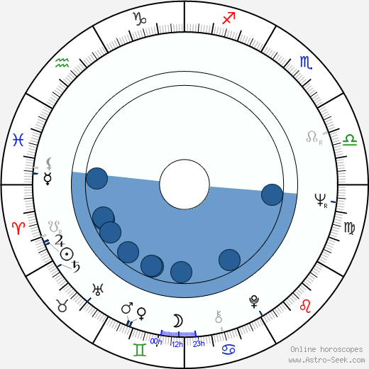 Jiří Reichl horoscope, astrology, sign, zodiac, date of birth, instagram