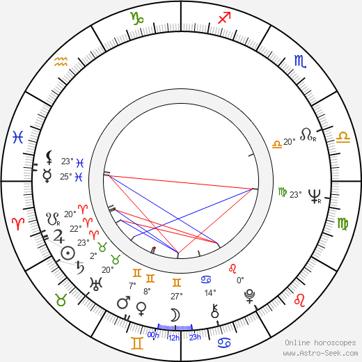Jiří Reichl birth chart, biography, wikipedia 2019, 2020