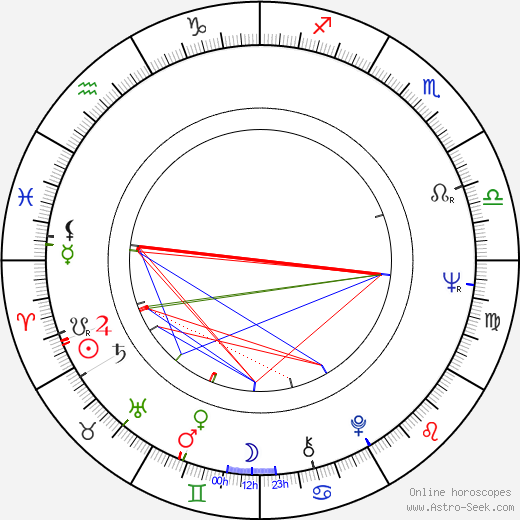 Jiří Reichl birth chart, Jiří Reichl astro natal horoscope, astrology