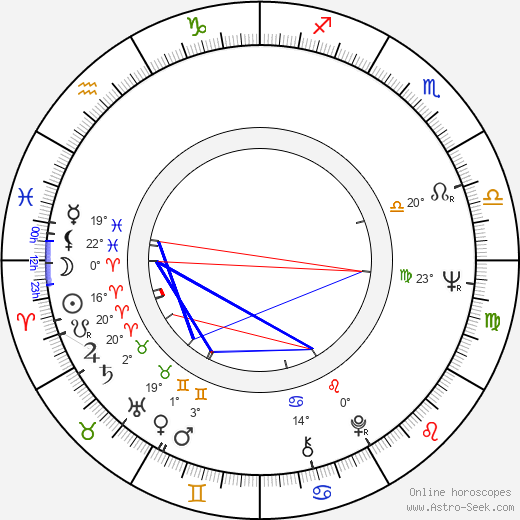 Juhani Jotuni birth chart, biography, wikipedia 2019, 2020