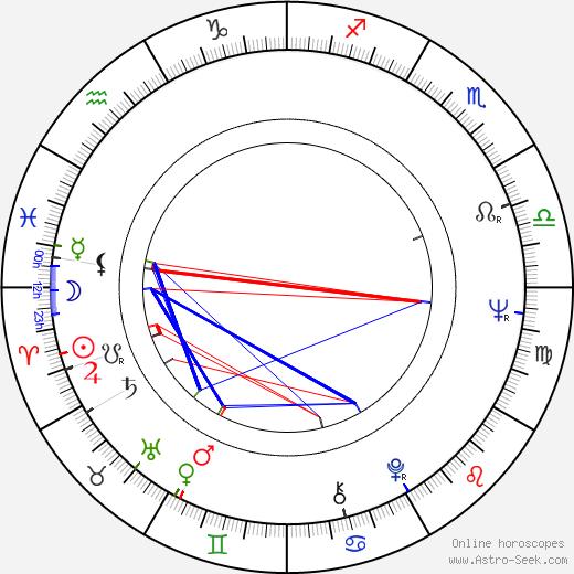 Juhani Jotuni astro natal birth chart, Juhani Jotuni horoscope, astrology
