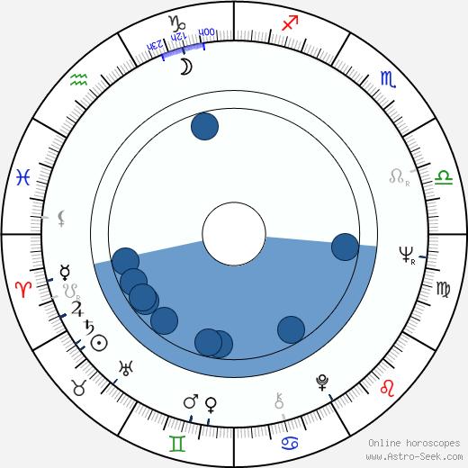 Kaspar Rostrup wikipedia, horoscope, astrology, instagram