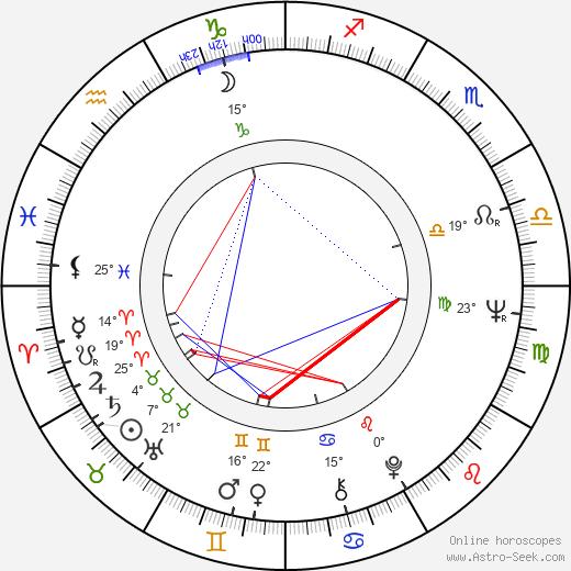 Kaspar Rostrup birth chart, biography, wikipedia 2019, 2020